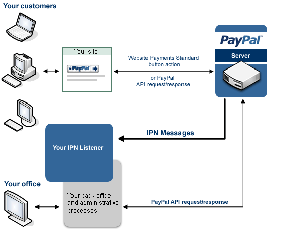 PayPal IPN Download